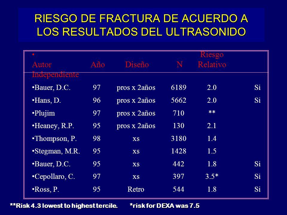RIESGO DE FRACTURA DE ACUERDO A LOS RESULTADOS DEL ULTRASONIDO