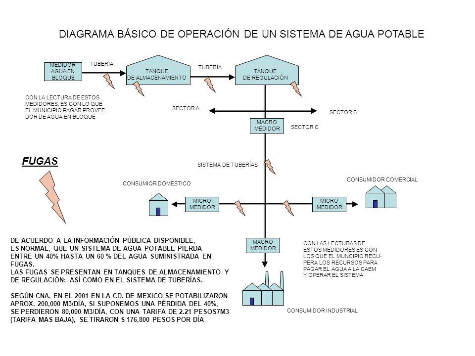DIAGRAMA BÁSICO DE OPERACIÓN DE UN SISTEMA DE AGUA POTABLE