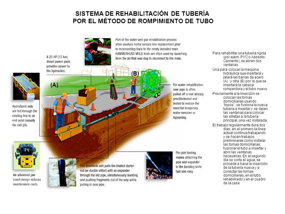 SISTEMA DE REHABILITACIÓN DE TUBERÍA