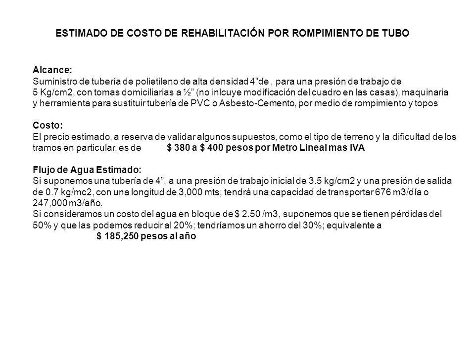 ESTIMADO DE COSTO DE REHABILITACIÓN POR ROMPIMIENTO DE TUBO