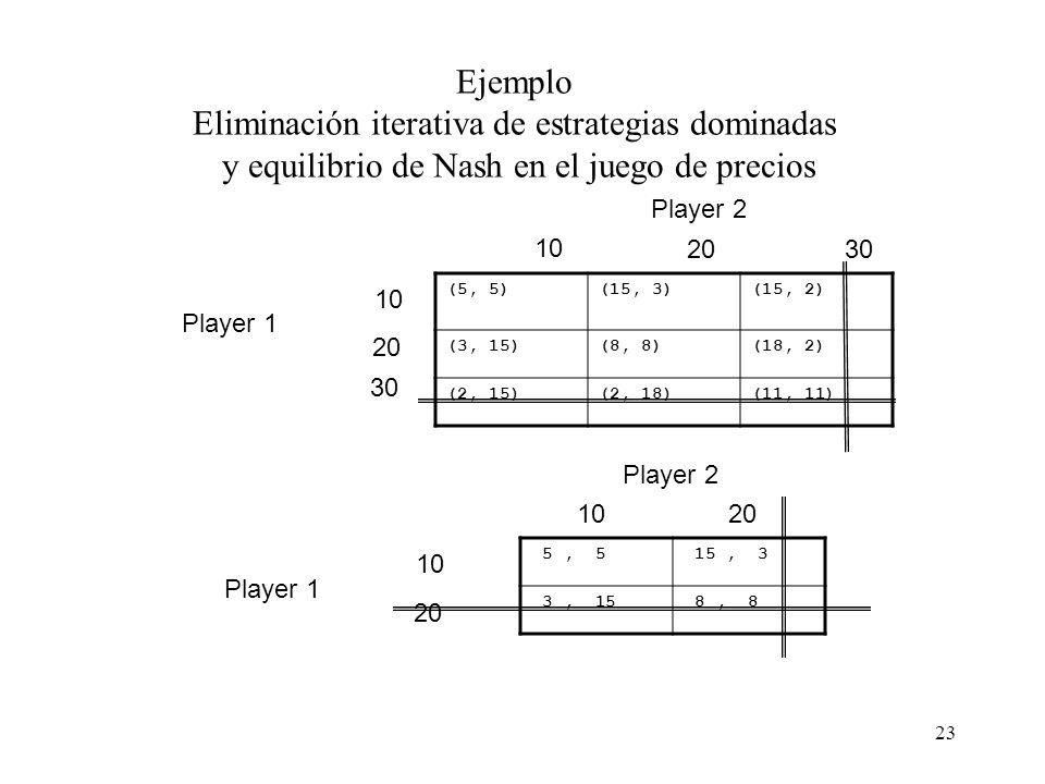 Ejemplo Eliminación iterativa de estrategias dominadas y equilibrio de Nash en el juego de precios