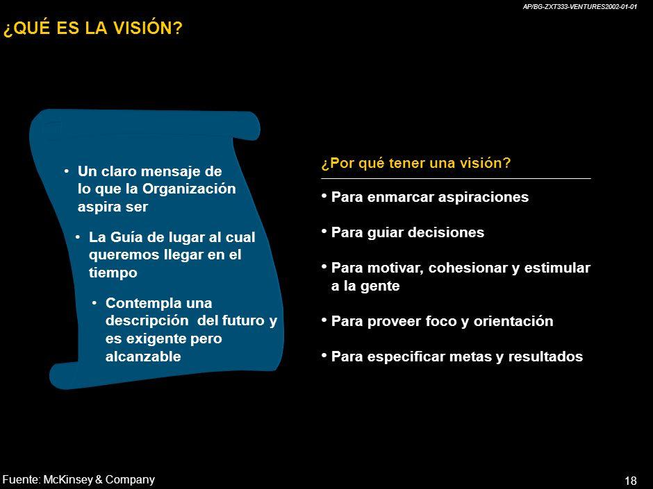 ¿QUÉ ES LA VISIÓN ¿Por qué tener una visión