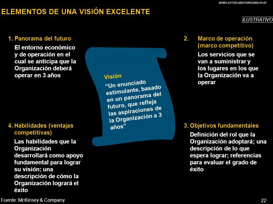 ELEMENTOS DE UNA VISIÓN EXCELENTE