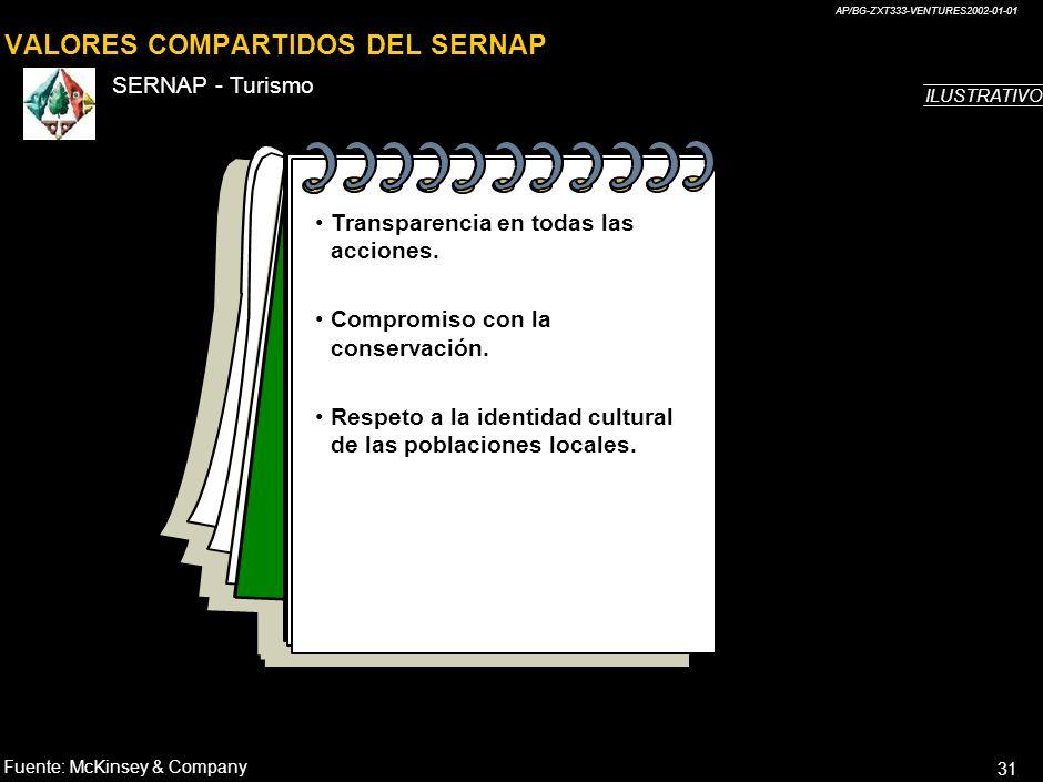 VALORES COMPARTIDOS DEL SERNAP