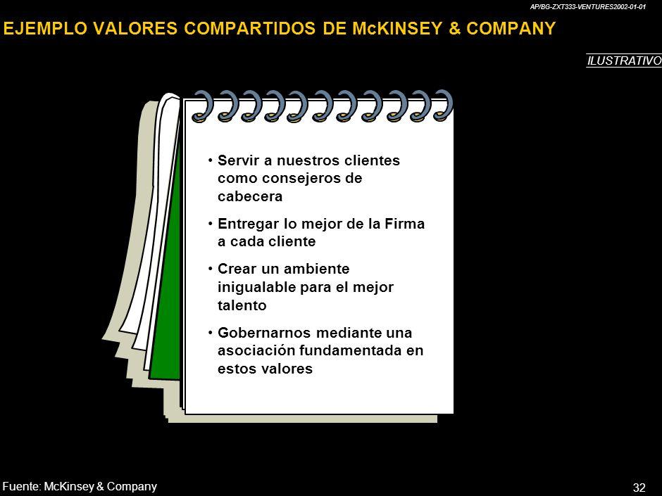 EJEMPLO VALORES COMPARTIDOS DE McKINSEY & COMPANY
