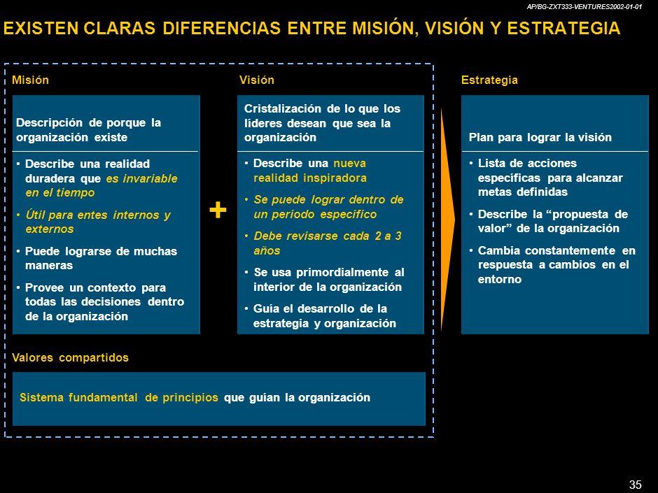 EXISTEN CLARAS DIFERENCIAS ENTRE MISIÓN, VISIÓN Y ESTRATEGIA