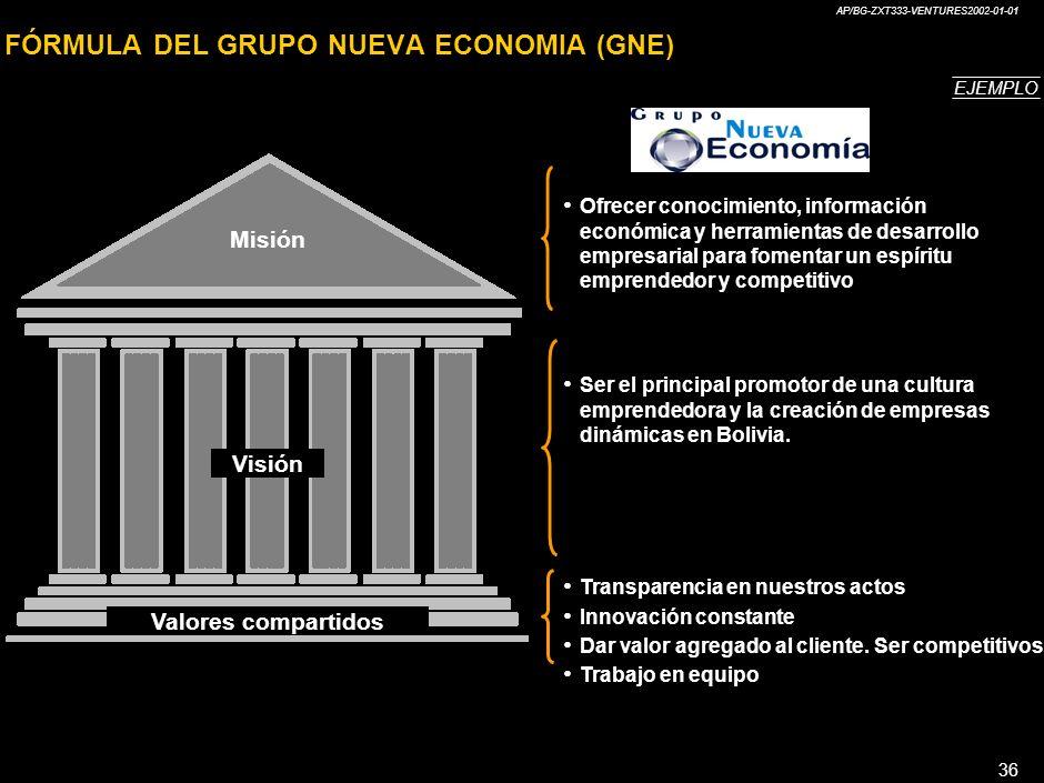 FÓRMULA DEL GRUPO NUEVA ECONOMIA (GNE)