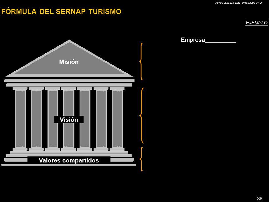 FÓRMULA DEL SERNAP TURISMO