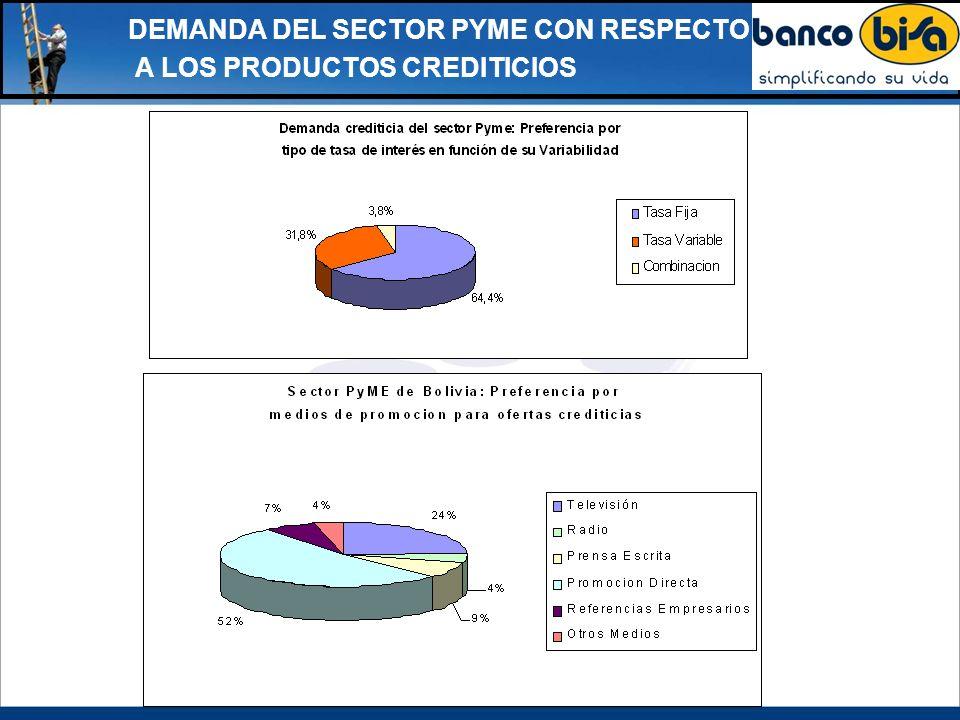 DEMANDA DEL SECTOR PYME CON RESPECTO A LOS PRODUCTOS CREDITICIOS