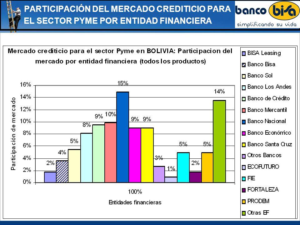 EL SECTOR PYME POR ENTIDAD FINANCIERA