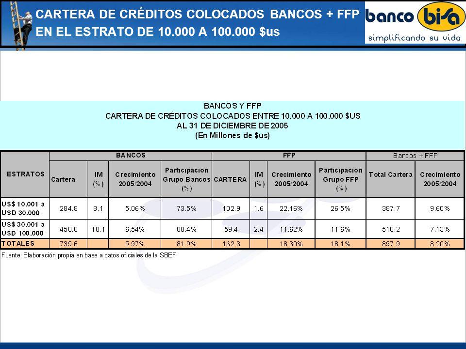 CARTERA DE CRÉDITOS COLOCADOS BANCOS + FFP