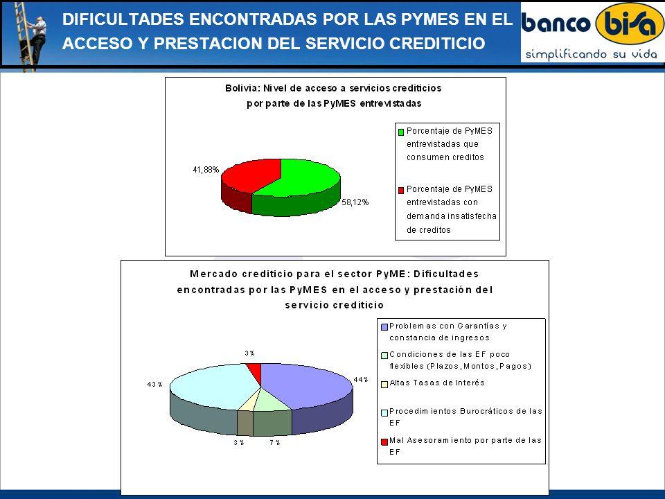 DIFICULTADES ENCONTRADAS POR LAS PYMES EN EL