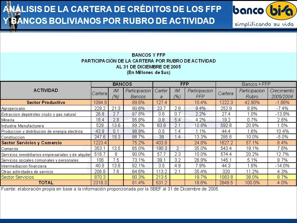 ANÁLISIS DE LA CARTERA DE CRÉDITOS DE LOS FFP