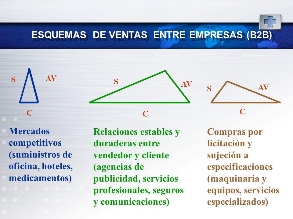 ESQUEMAS DE VENTAS ENTRE EMPRESAS (B2B)