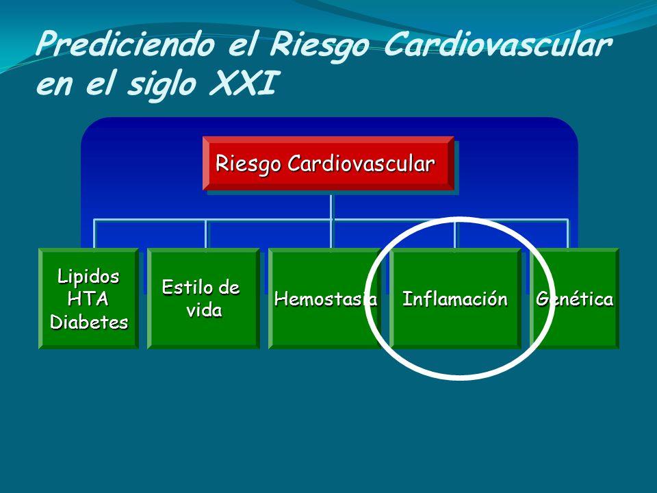 Prediciendo el Riesgo Cardiovascular en el siglo XXI