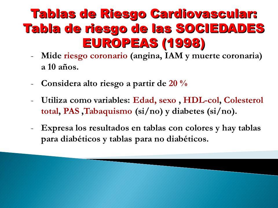 Tablas de Riesgo Cardiovascular: Tabla de riesgo de las SOCIEDADES EUROPEAS (1998)