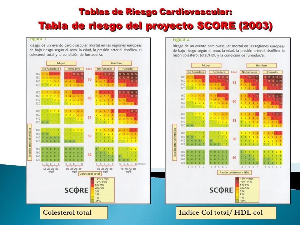Tabla de riesgo del proyecto SCORE (2003)