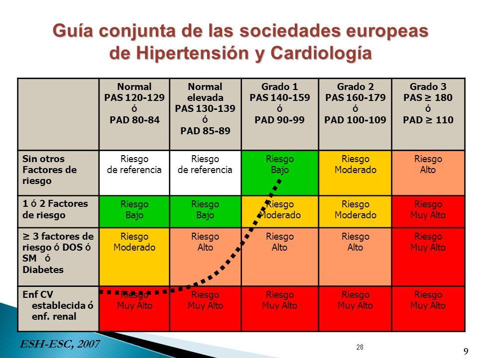 Guía conjunta de las sociedades europeas de Hipertensión y Cardiología