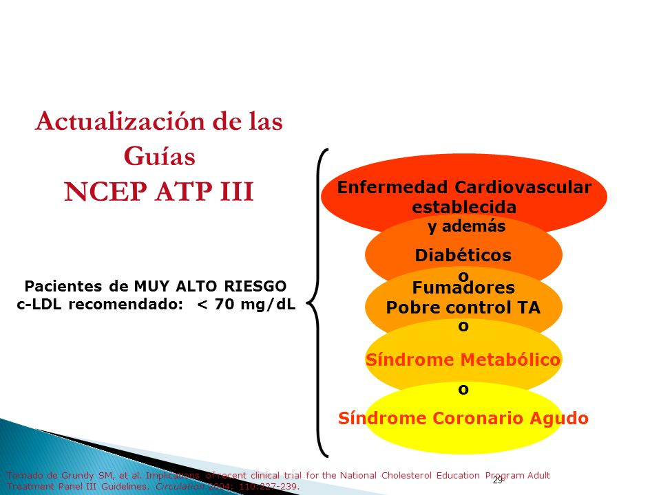 Actualización de las Guías NCEP ATP III