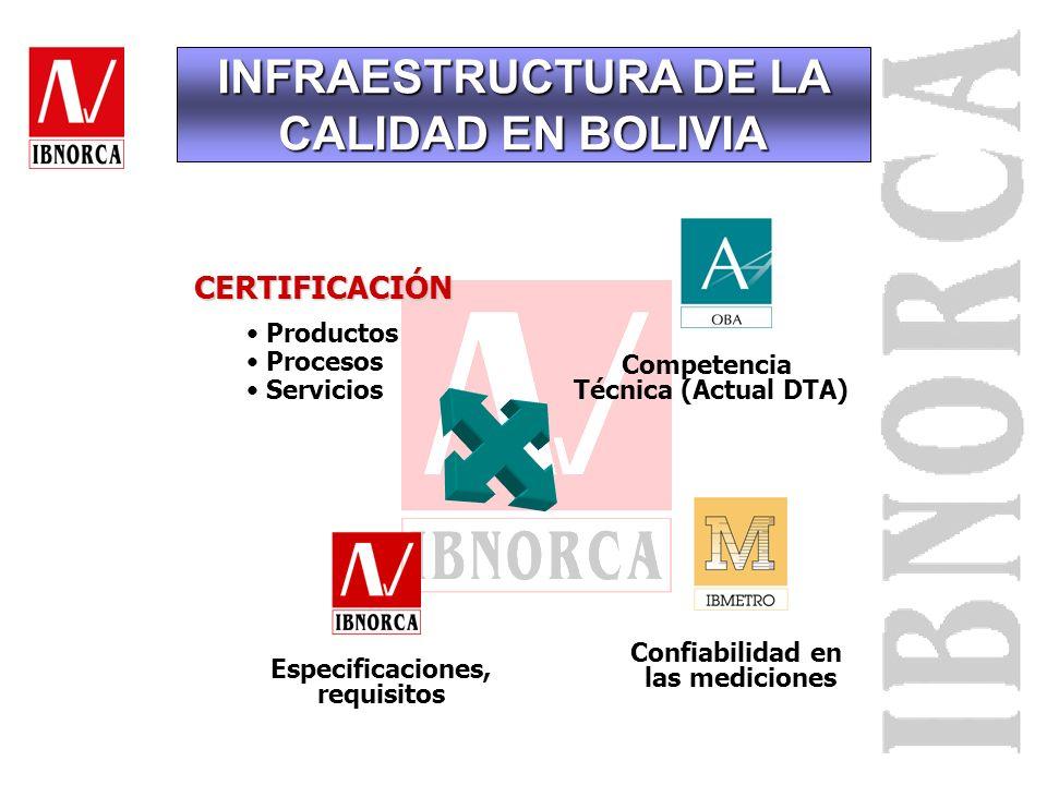 INFRAESTRUCTURA DE LA CALIDAD EN BOLIVIA