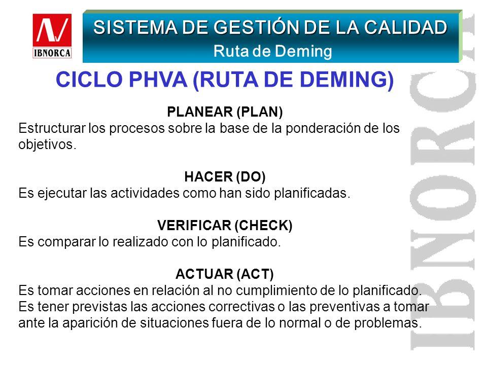 CICLO PHVA (RUTA DE DEMING)