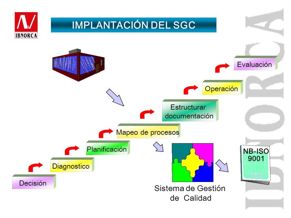 IMPLANTACIÓN DEL SGC Sistema de Gestión de Calidad Evaluación