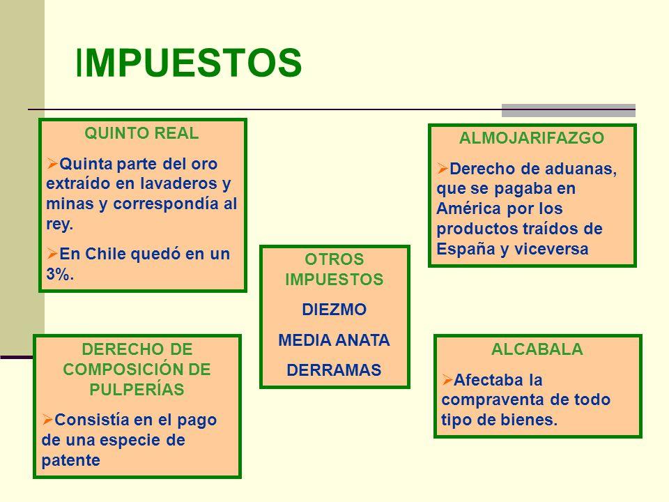 DERECHO DE COMPOSICIÓN DE PULPERÍAS