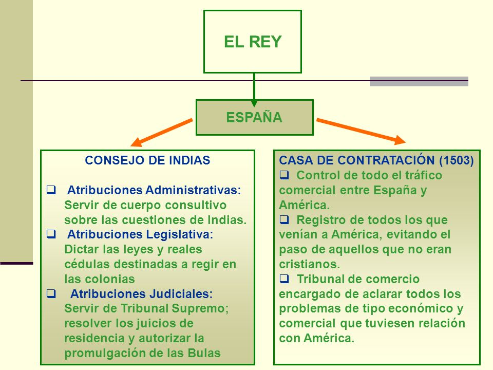 CASA DE CONTRATACIÓN (1503)