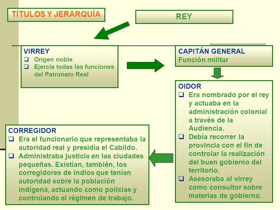TÍTULOS Y JERARQUÍA REY