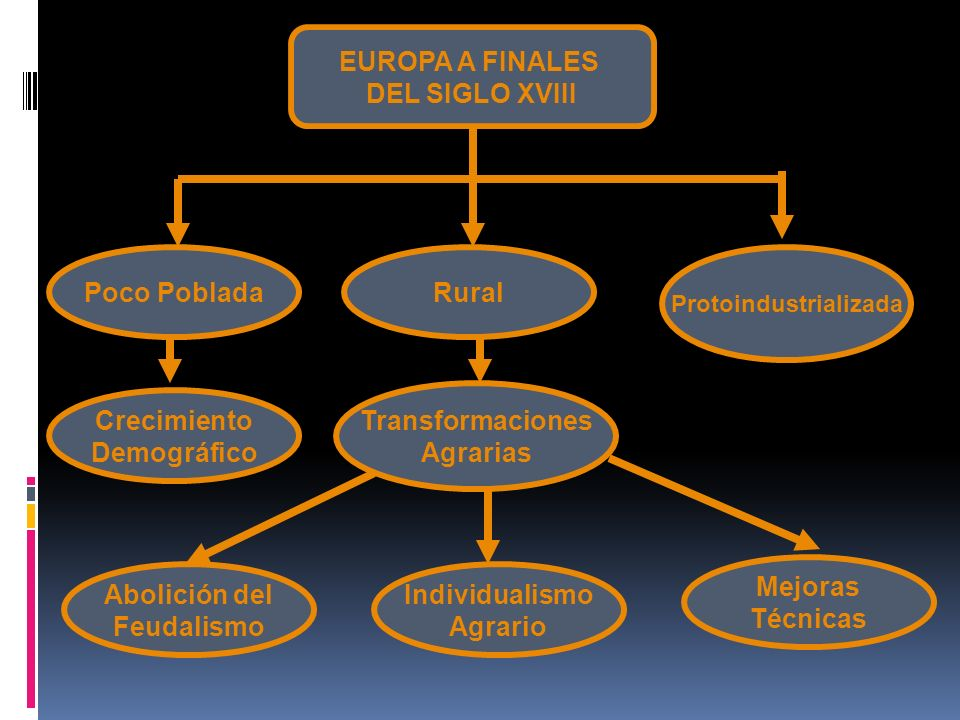 EUROPA A FINALES DEL SIGLO XVIII