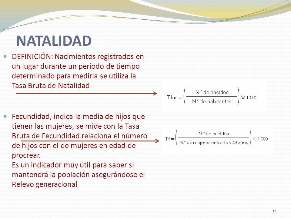 NATALIDAD DEFINICIÓN: Nacimientos registrados en un lugar durante un periodo de tiempo determinado para medirla se utiliza la Tasa Bruta de Natalidad.