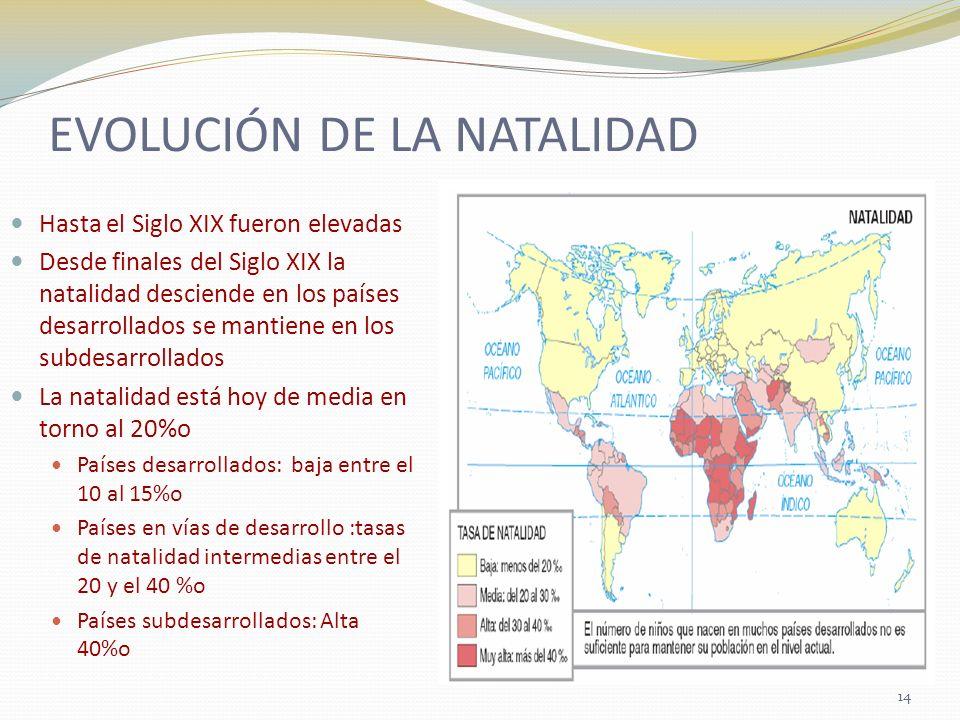 EVOLUCIÓN DE LA NATALIDAD