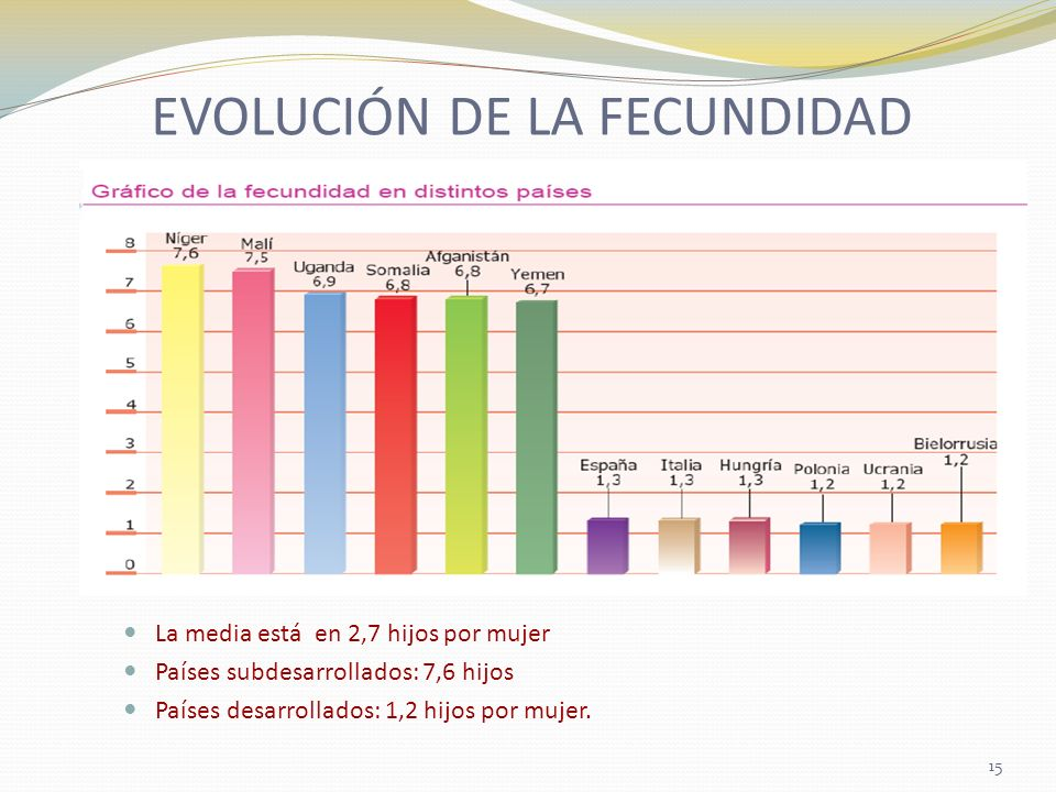 EVOLUCIÓN DE LA FECUNDIDAD