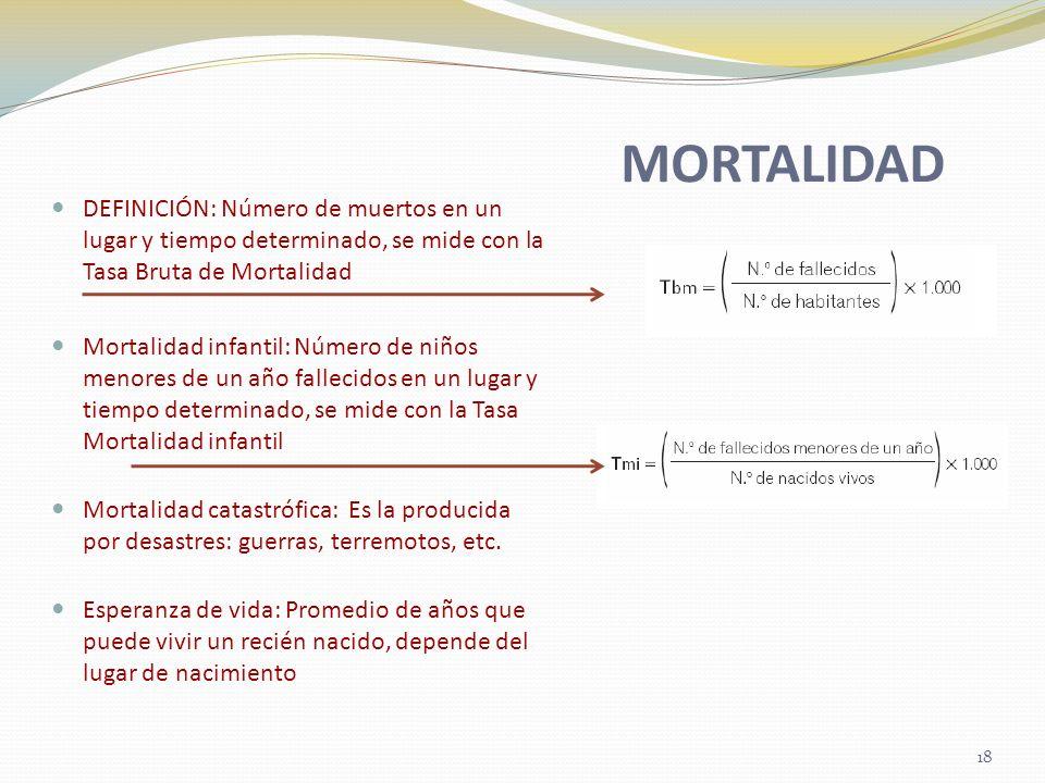 MORTALIDAD DEFINICIÓN: Número de muertos en un lugar y tiempo determinado, se mide con la Tasa Bruta de Mortalidad.