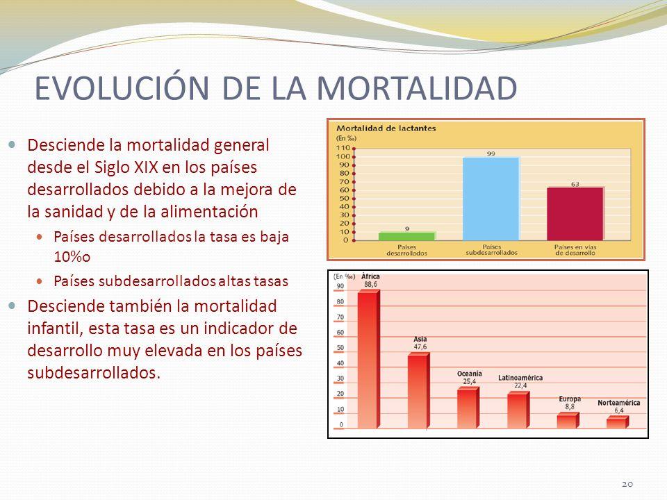 EVOLUCIÓN DE LA MORTALIDAD