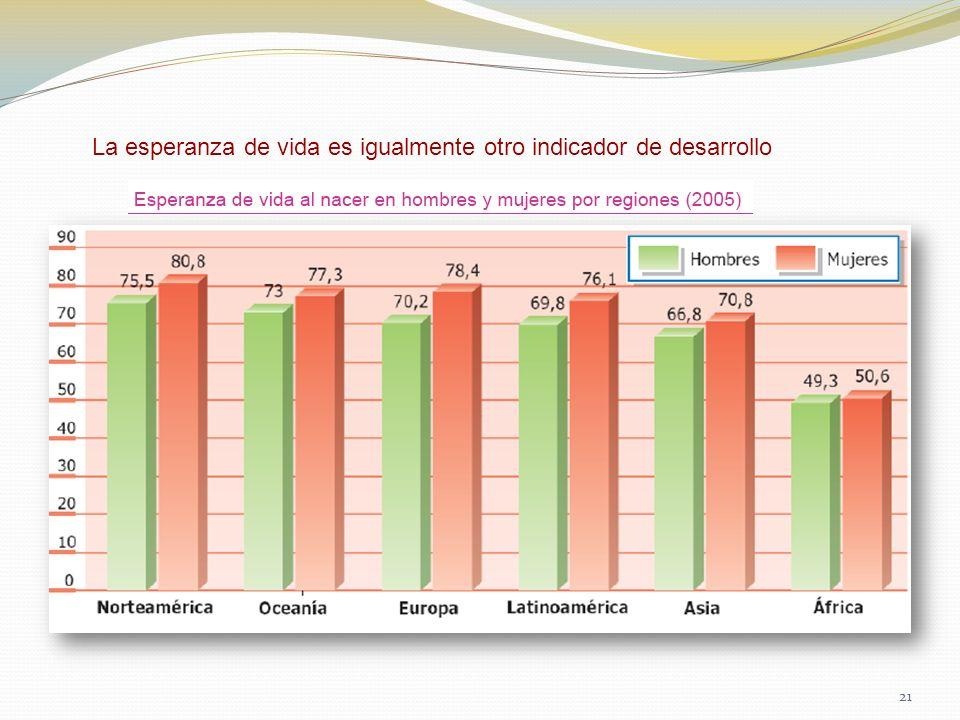 La esperanza de vida es igualmente otro indicador de desarrollo