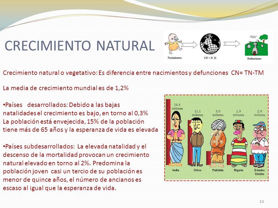 CRECIMIENTO NATURAL Crecimiento natural o vegetativo: Es diferencia entre nacimientos y defunciones CN= TN-TM.