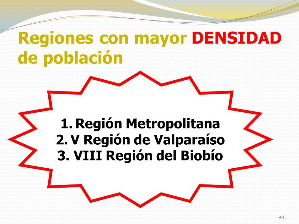 Regiones con mayor DENSIDAD de población