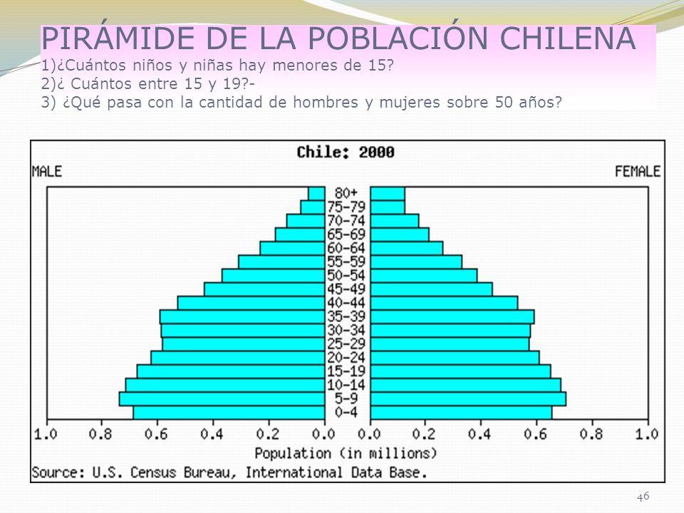 PIRÁMIDE DE LA POBLACIÓN CHILENA 1)¿Cuántos niños y niñas hay menores de 15.