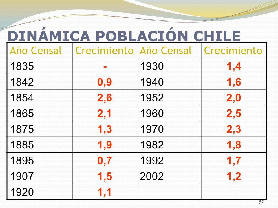 DINÁMICA POBLACIÓN CHILE
