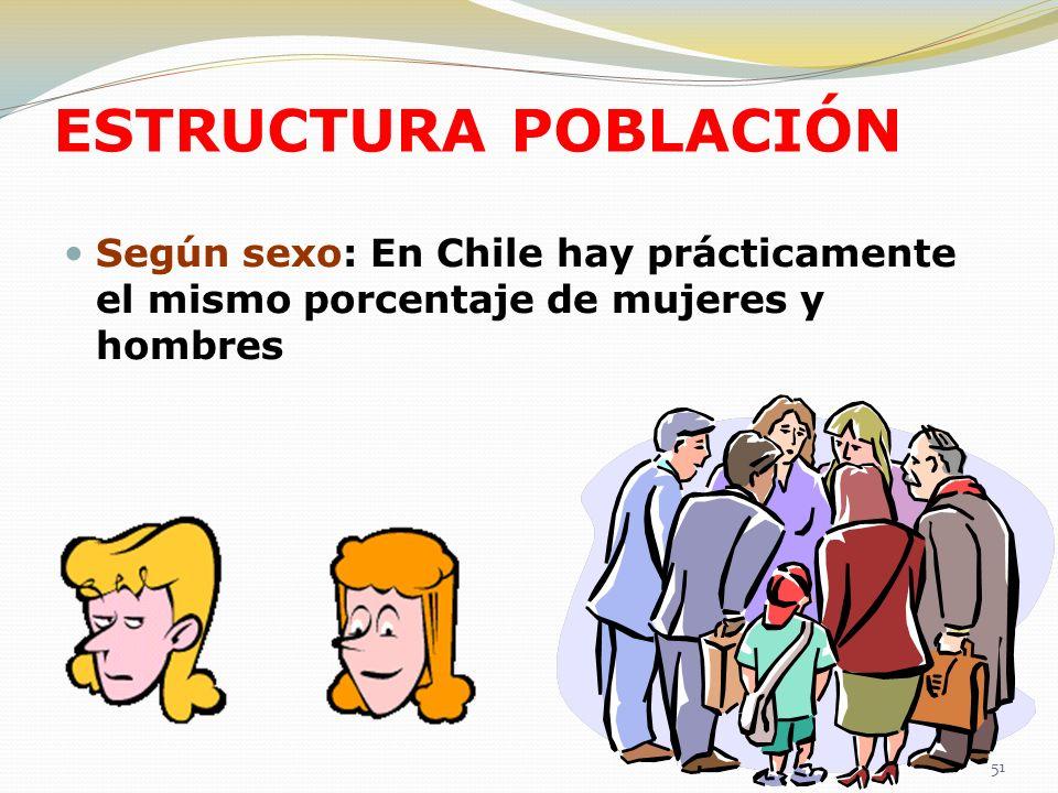 ESTRUCTURA POBLACIÓNSegún sexo: En Chile hay prácticamente el mismo porcentaje de mujeres y hombres.