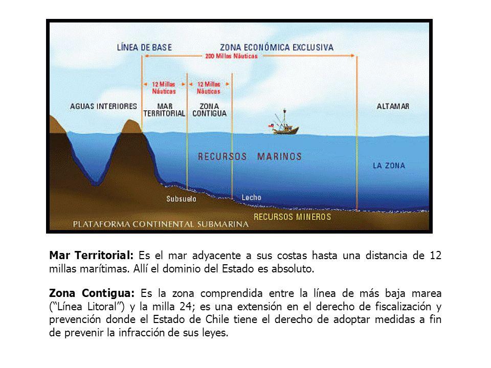 Mar Territorial: Es el mar adyacente a sus costas hasta una distancia de 12 millas marítimas. Allí el dominio del Estado es absoluto.