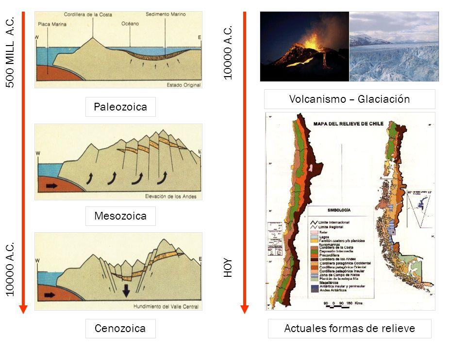Volcanismo – Glaciación