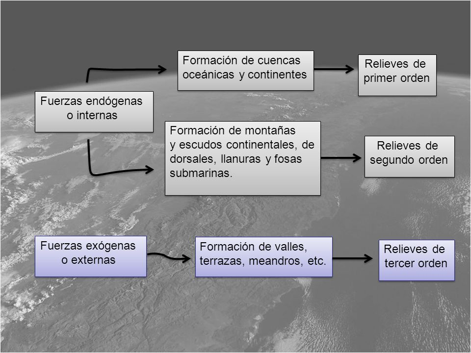 Formación de cuencas oceánicas y continentes. Relieves de. primer orden. Fuerzas endógenas. o internas.