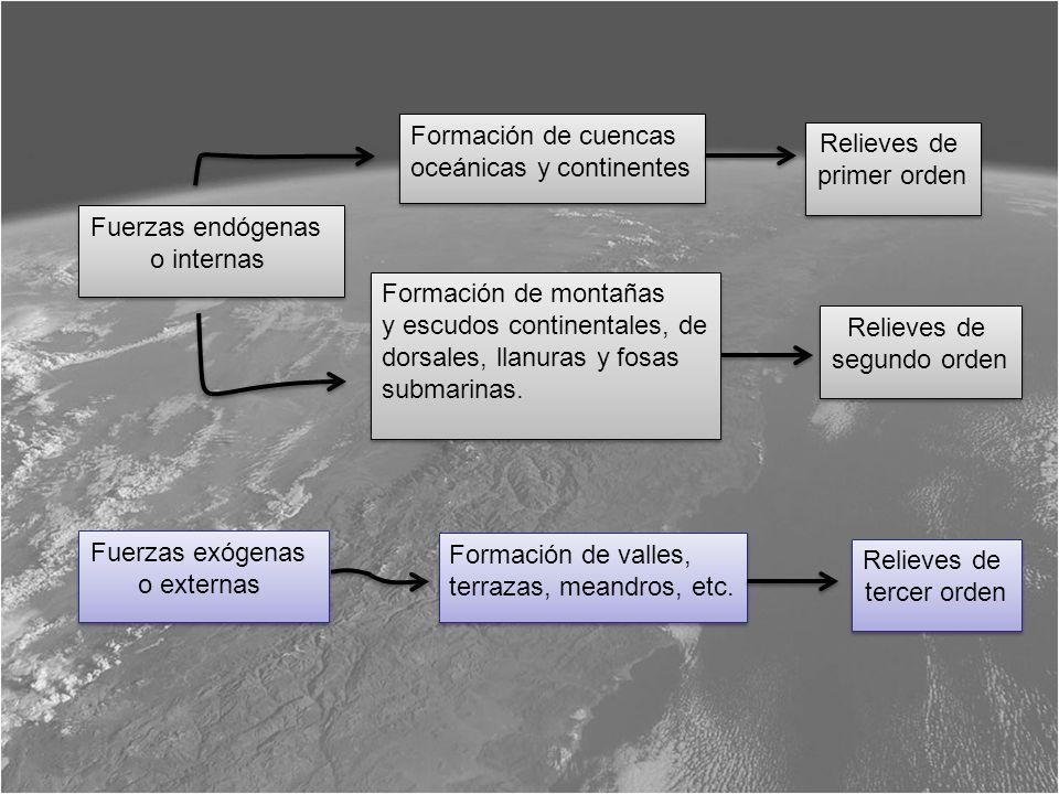 Formación de cuencasoceánicas y continentes. Relieves de. primer orden. Fuerzas endógenas. o internas.