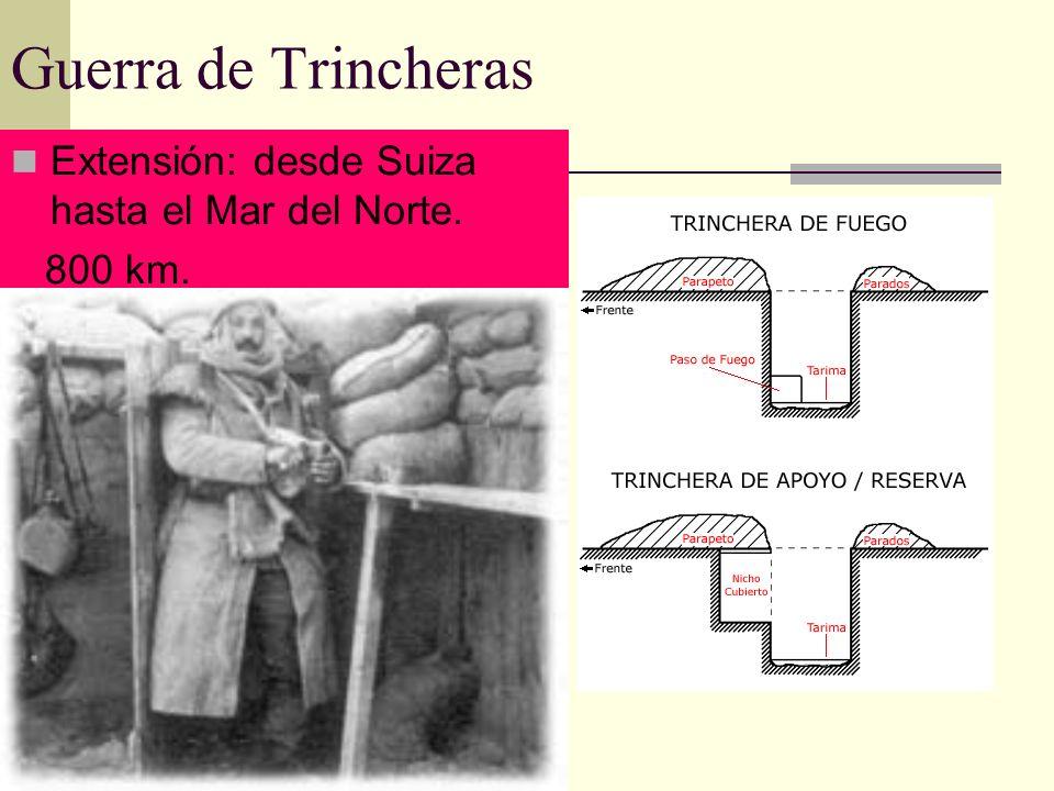 Guerra de Trincheras Extensión: desde Suiza hasta el Mar del Norte.