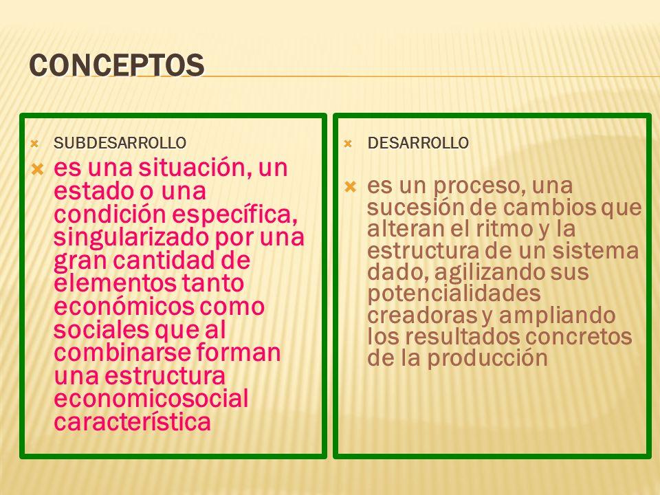 Conceptos SUBDESARROLLO.