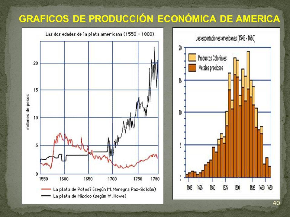 GRAFICOS DE PRODUCCIÓN ECONÓMICA DE AMERICA