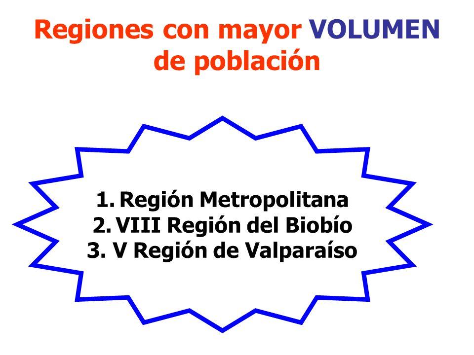Regiones con mayor VOLUMEN de población