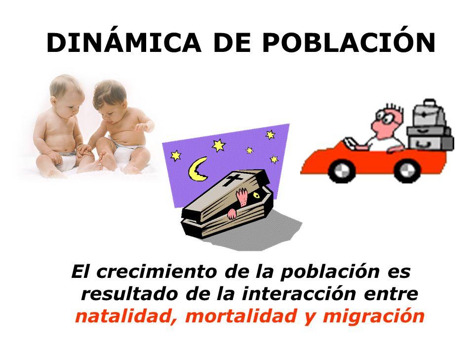 DINÁMICA DE POBLACIÓN El crecimiento de la población es resultado de la interacción entre natalidad, mortalidad y migración.